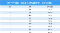 2021年中国新一线城市商业魅力排行榜(城市枢纽性)