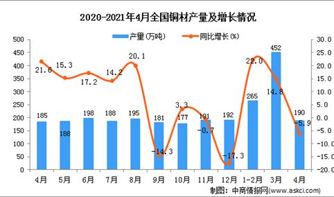 2021年4月中国铜材产量数据统计分析