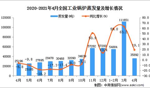 2021年4月全国各省市工业锅炉产量排行榜
