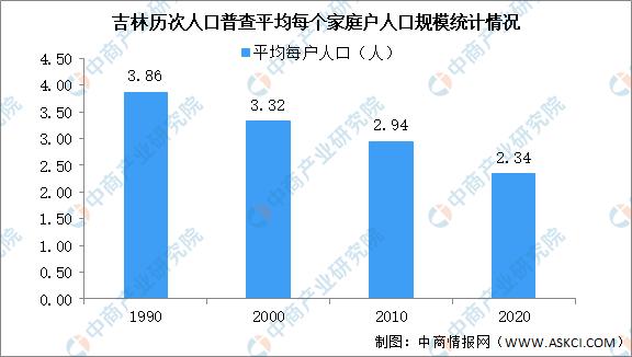 吉林市常住人口_吉林省最新各市常住人口:长春突破900万,松原流失60多万人口