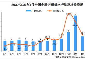 2021年全国各省市金属切削机床产量排行榜