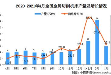 2021年4月全国各省市金属切削机床产量排行榜