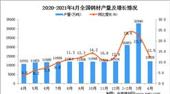 2021年全国各省市钢材产量排行榜