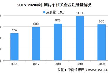 2021年中国房车企业区域分布:集中分布湖南广东山东等地区(图)