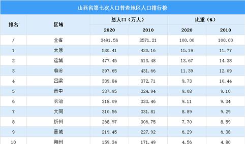 山西第七次人口普查各市人口排行榜:太原人口超过500万(图)