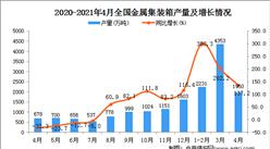 2021年4月中國金屬集裝箱產量數據統計分析