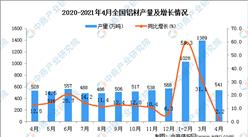 2021年4月全国各省市铝材产量排行榜