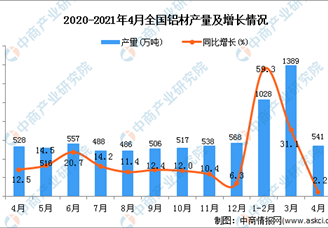 2021年全国各省市铝材产量排行榜