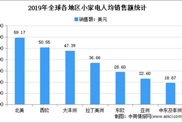 2021年中国小家电行业市场现状分析:线上份额不断增高