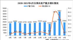 2021年4月全国各省市水泥产量排行榜