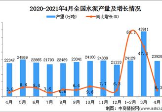 2021年全国各省市水泥产量排行榜