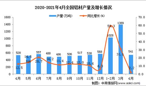 2021年4月中国铝材产量数据统计分析