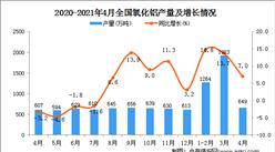 2021年4月全国各省市氧化铝产量排行榜