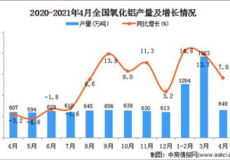 2021年全国各省市氧化铝产量排行榜