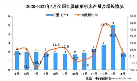 2021年4月中国金属成形机床产量数据统计分析