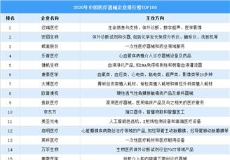 2020中国医疗器械行业排行榜TOP100