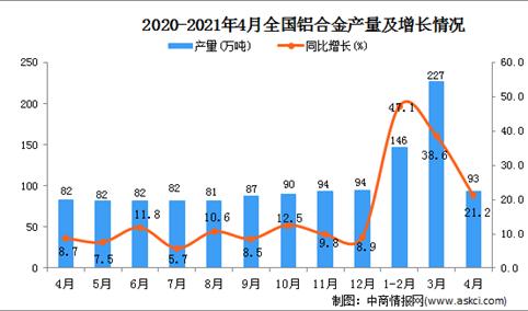 2021年4月中国铝合金产量数据统计分析