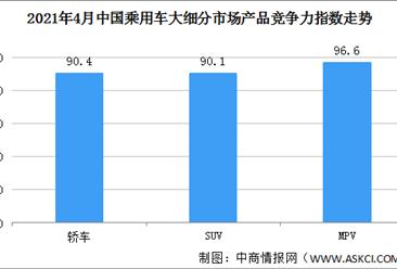 2021年4月乘用车市场产品竞争力指数为90.4 MPV环比提升0.2个点(图)