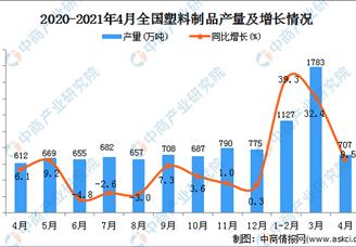 2021年全国各省市塑料制品产量排行榜