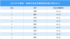 2021年中国新一线城市商业资源集聚度排行榜TOP10
