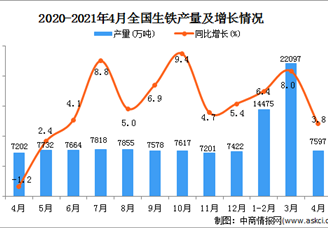 2021年全国各省市生铁产量排行榜