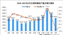 2021年4月中國挖掘機產量數據統計分析