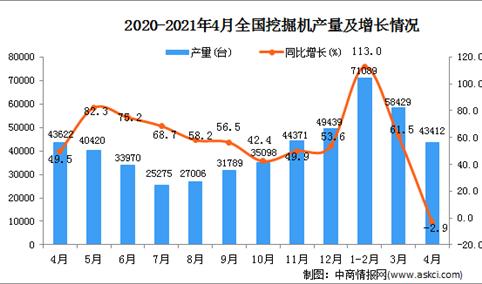 2021年4月中国挖掘机产量数据统计分析