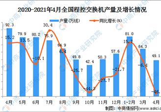 2021年4月全国各省市程控交换机产量排行榜