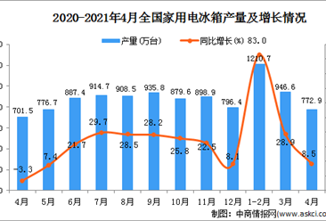 2021年4月中国家用电冰箱产量数据统计分析