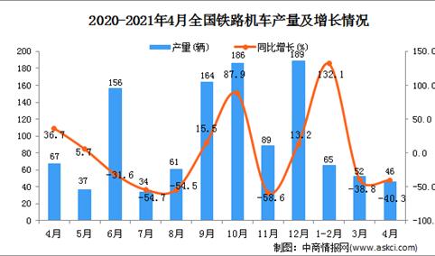 2021年4月中国铁路机车产量数据统计分析