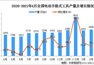 2021年全国各省市电动手提式工具产量排行榜