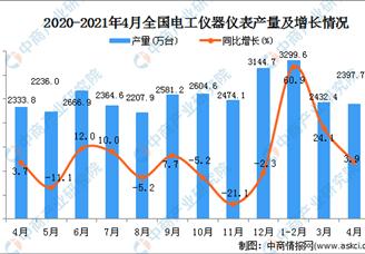 2021年4月全国各省市电工仪器仪表产量排行榜