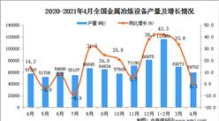2021年4月全国各省市金属冶炼设备产量排行榜