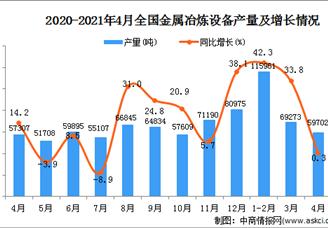 2021年全国各省市金属冶炼设备产量排行榜