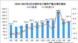 2021年4月中國光電子器件產量數據統計分析