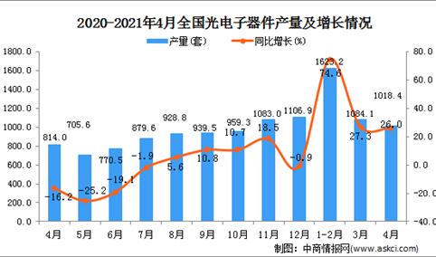 2021年4月中国光电子器件产量数据统计分析