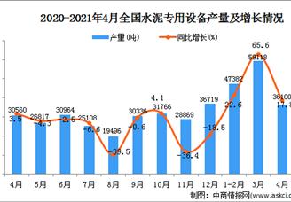 2021年全国各省市水泥专用设备产量排行榜
