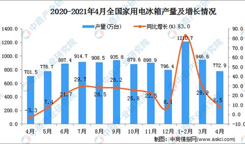 2021年4月全国各省市家用电冰箱产量排行榜