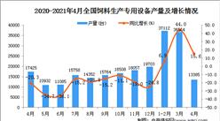 2021年4月中国饲料生产专用设备产量数据统计分析