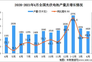 2021年4月中国光伏电池产量数据统计分析
