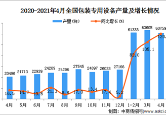 2021年全国各省市包装专用设备产量排行榜