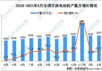 2021年4月全国各省市交流电动机产量排行榜