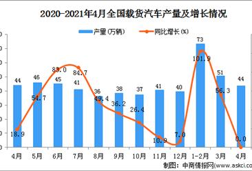 2021年4月中国载货汽车产量数据统计分析