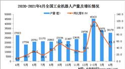 2021年4月中国工业机器人产量数据统计分析