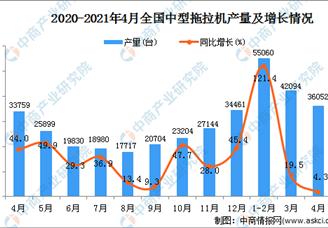 2021年全国各省市中型拖拉机产量排行榜