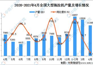 2021年全国各省市大型拖拉机产量排行榜