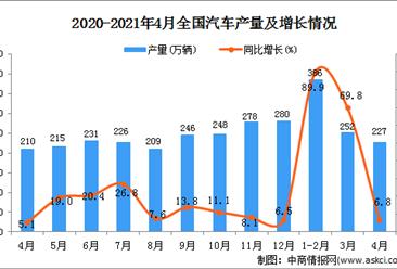 2021年4月中国汽车产量数据统计分析