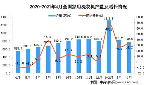 2021年4月中国家用洗衣机产量数据统计分析