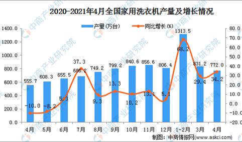 2021年4月全国各省市家用洗衣机产量排行榜