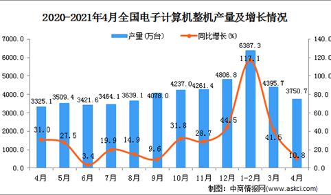 2021年4月中国电子计算机整机产量数据统计分析